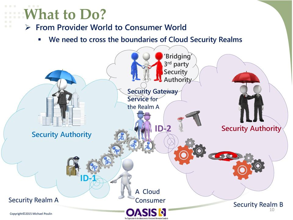 of Cloud Security Realms Bridging 3 rd party Security Authority