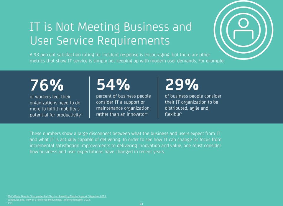 For example: 76% of workers feel their organizations need to do more to fulfill mobility s potential for productivity % percent of business people consider IT a support or maintenance organization,