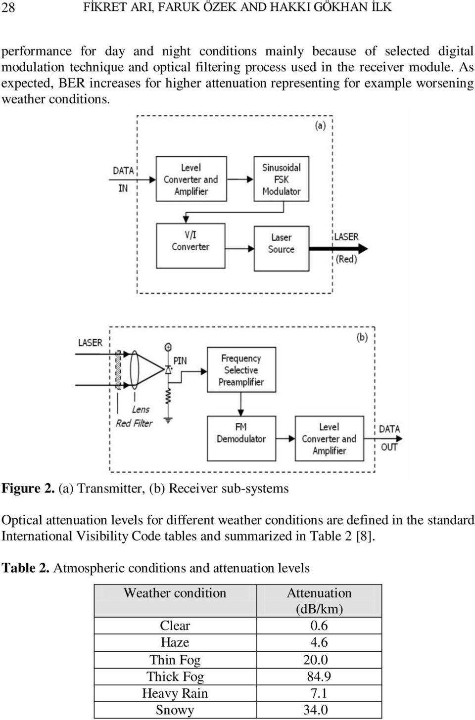 (a) Transmitter, (b) Receiver sub-systems Optical attenuation levels for different weather conditions are defined in the standard International Visibility Code tables and