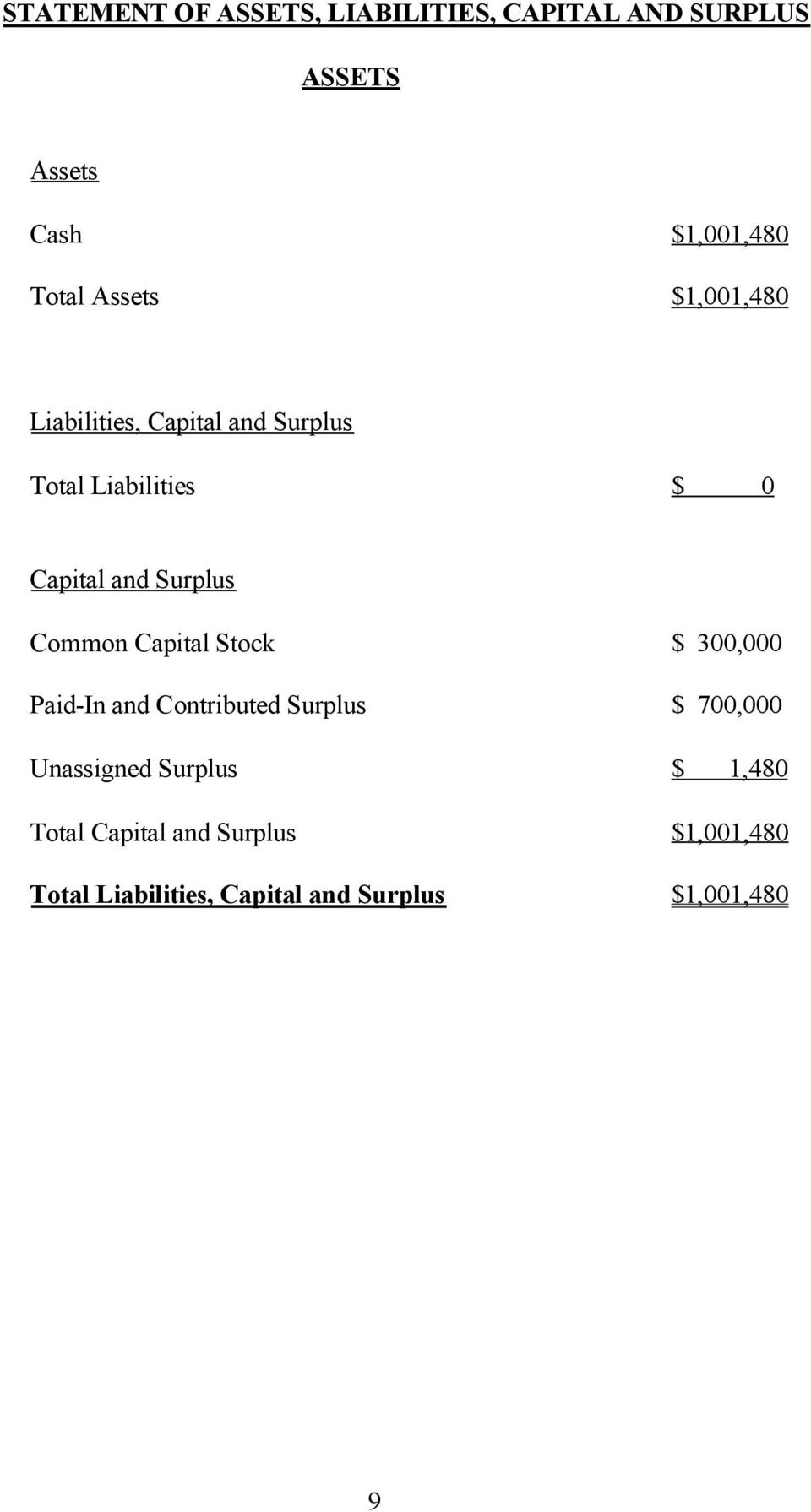 Common Capital Stock $ 300,000 Paid-In and Contributed Surplus $ 700,000 Unassigned Surplus