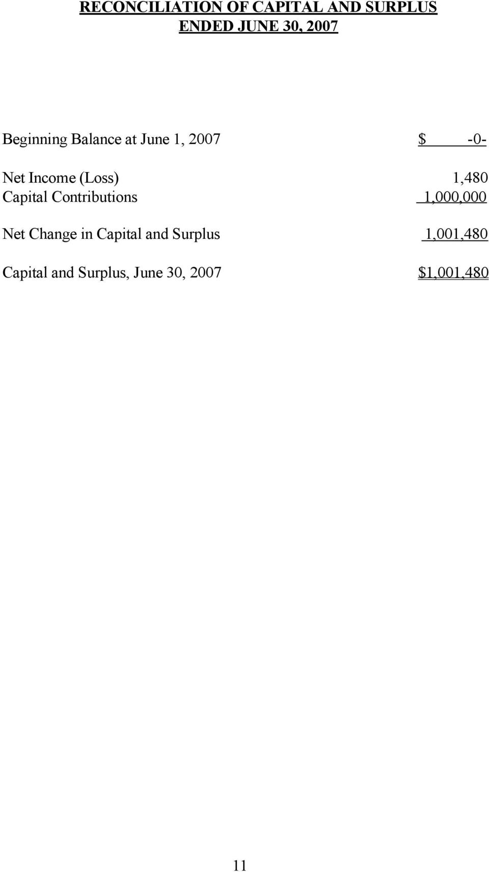 1,480 Capital Contributions 1,000,000 Net Change in Capital