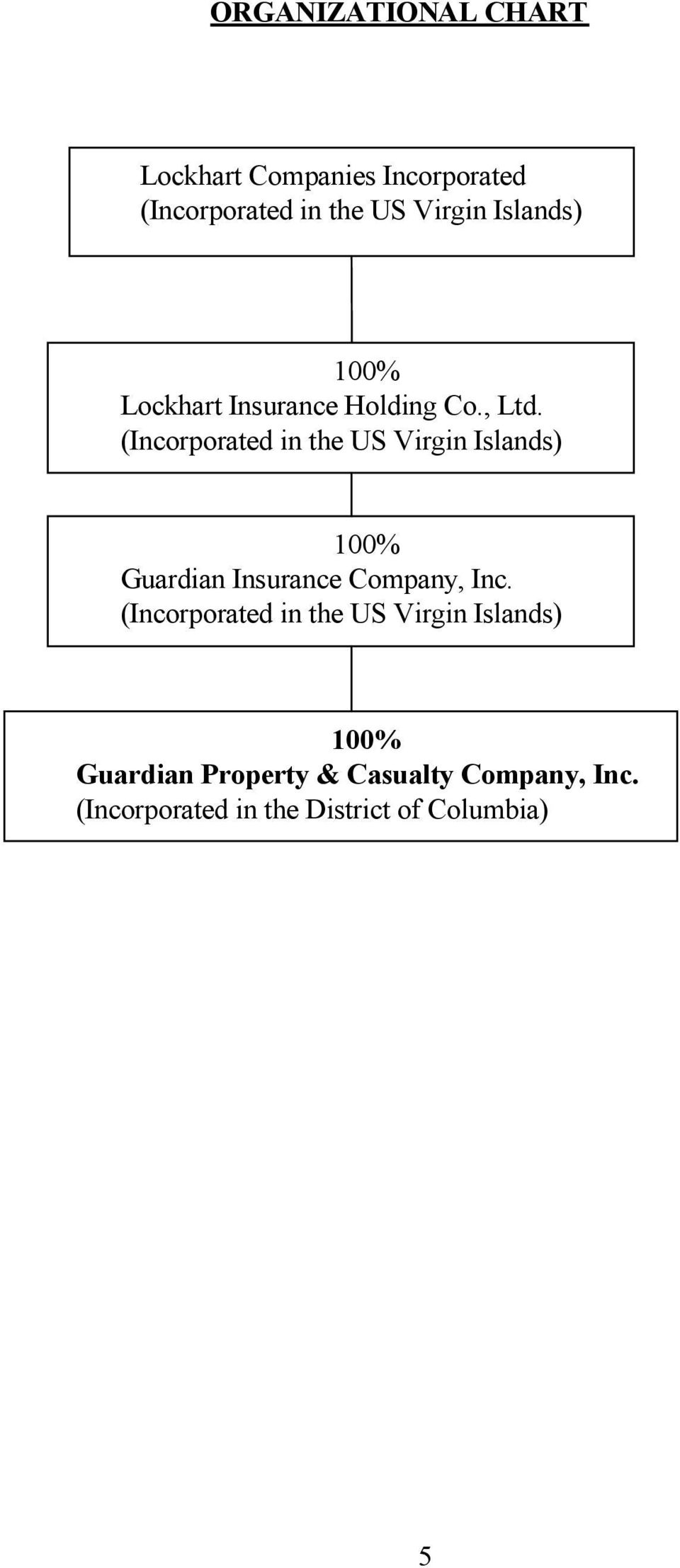 (Incorporated in the US Virgin Islands) 100% Guardian Insurance Company, Inc.