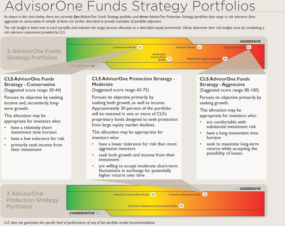 The risk budget is listed next to each portoflio and indicates the target percent allocation to a diversified equity benchmark.