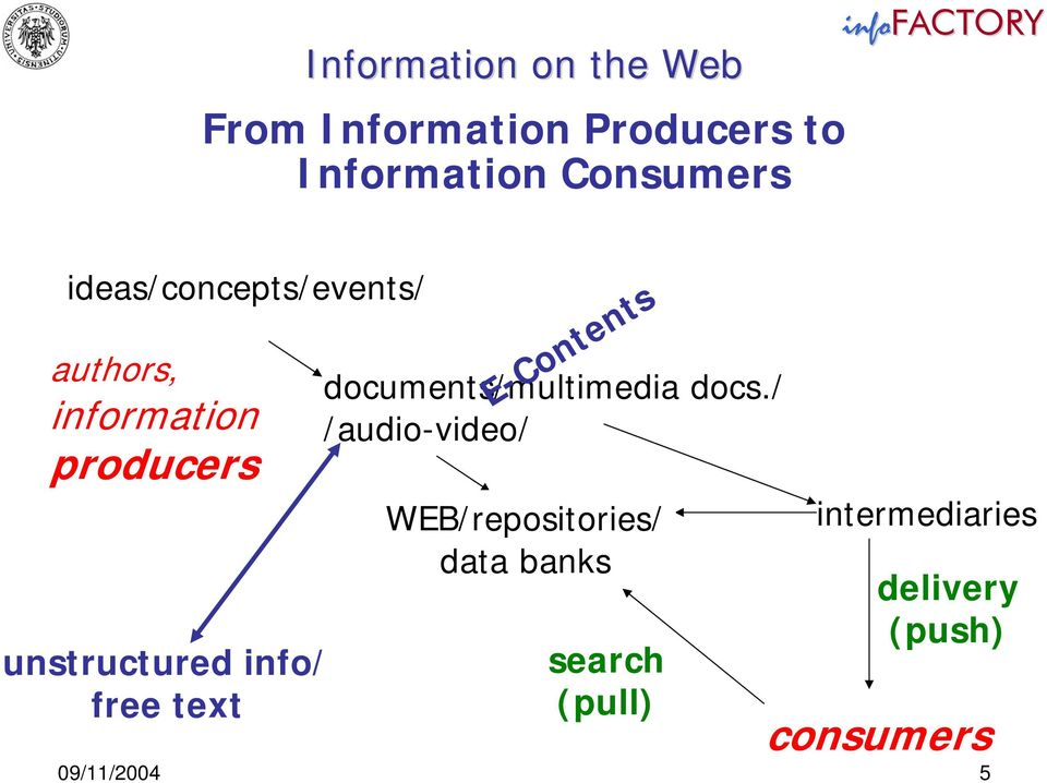 info/ free text documents/multimedia docs.
