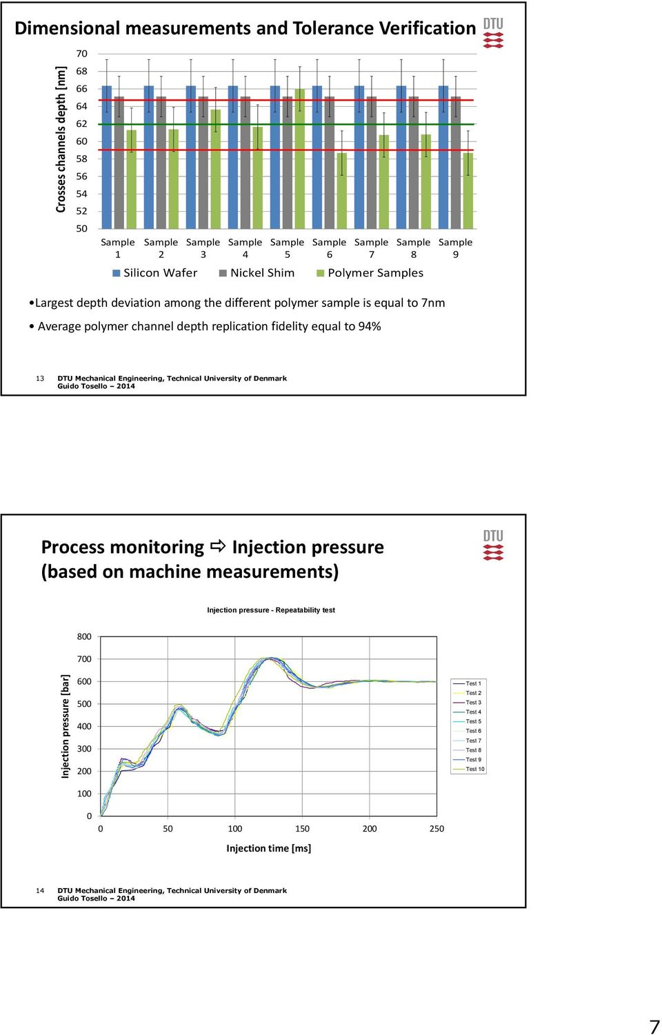 Mechanical Engineering, Technical University of Denmark Process monitoring Injection pressure (based on machine measurements) Injection pressure - Repeatability test 800 700 Injection pressure
