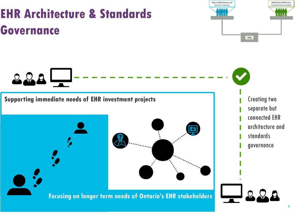 separate but connected EHR architecture and standards