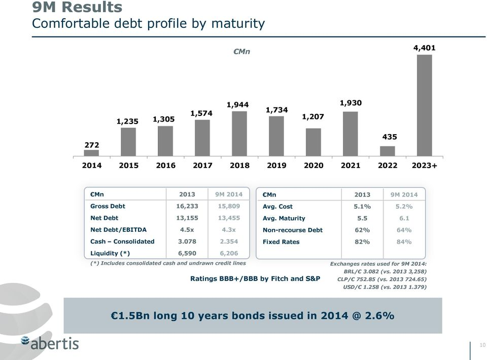 5 6.1 Non-recourse Debt 62% 64% Fixed Rates 82% 84% Liquidity (*) 6,590 6,206 (*) Includes consolidated cash and undrawn credit lines Ratings BBB+/BBB by Fitch and
