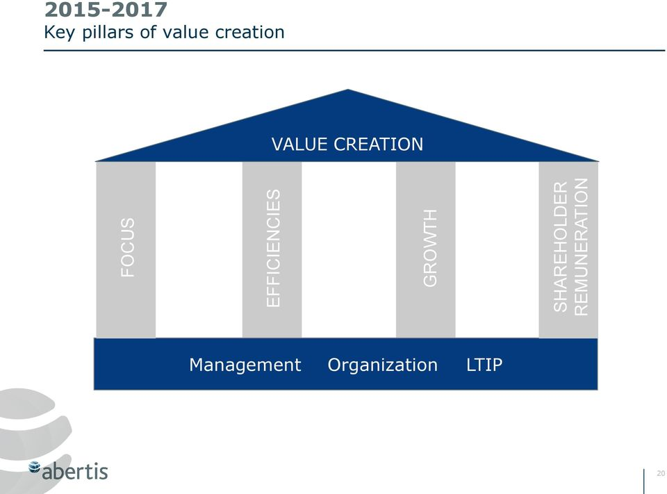 Key pillars of value creation