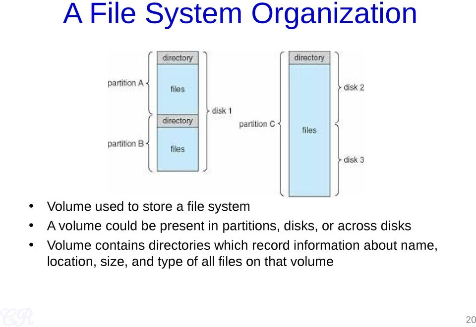 disks Volume contains directories which record information