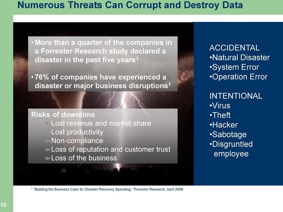productivity Non-compliance Loss of reputation and customer trust Loss of the business ACCIDENTAL Natural Disaster System Error Operation Error