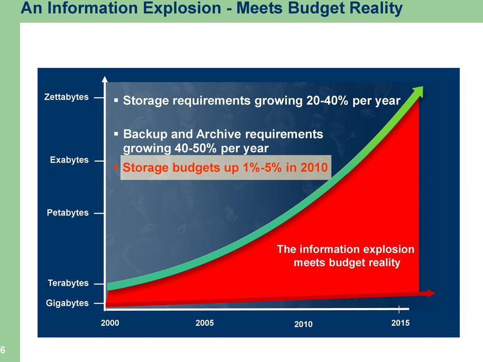 requirements growing 40-50% per year Storage budgets up 1%-5% in 2010