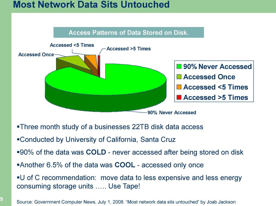 businesses 22TB disk data access Conducted by University of California, Santa Cruz 90% of the data was COLD - never accessed after being stored on disk Another