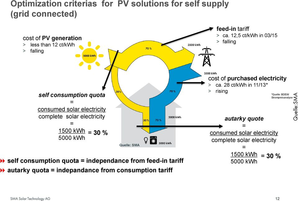 SMA self consumption quota = independance from feed-in tariff autarky quota = indepandance from consumption tariff cost of purchased electricity > ca.