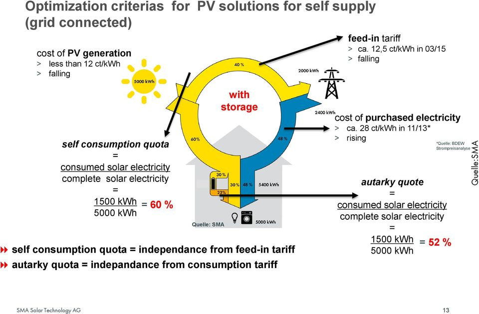 with storage self consumption quota = independance from feed-in tariff autarky quota = indepandance from consumption tariff cost of purchased electricity >