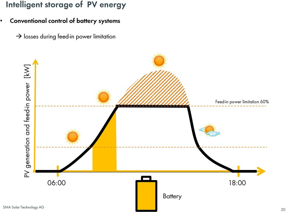 battery systems losses during feed-in power