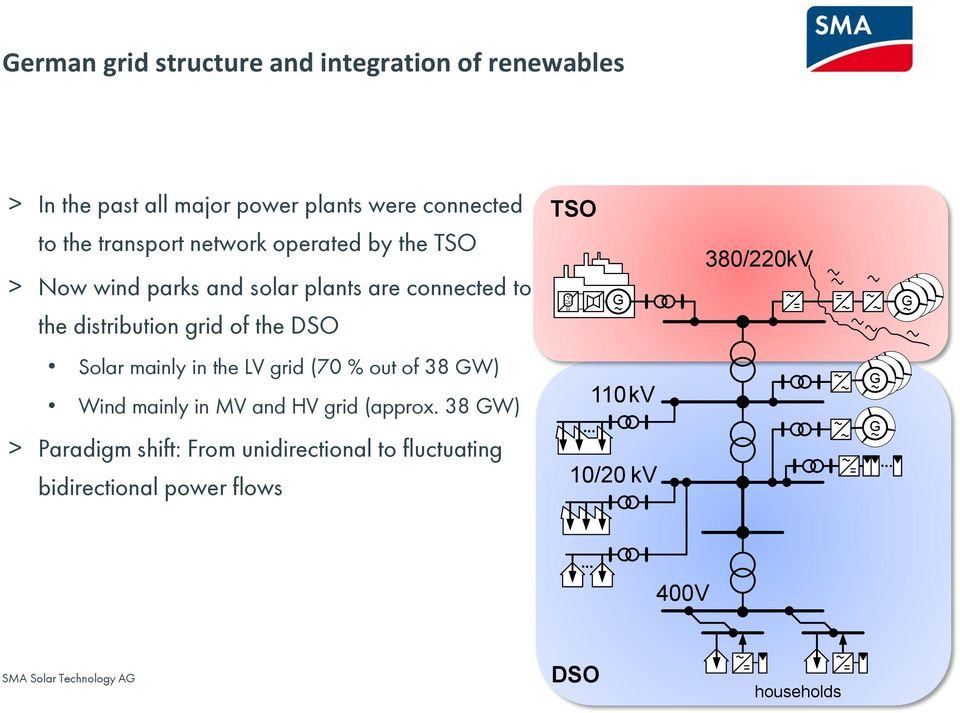 DSO TSO G 380/220 kv G G Solar mainly in the LV grid (70 % out of 38 GW) Wind mainly in MV and HV grid (approx.