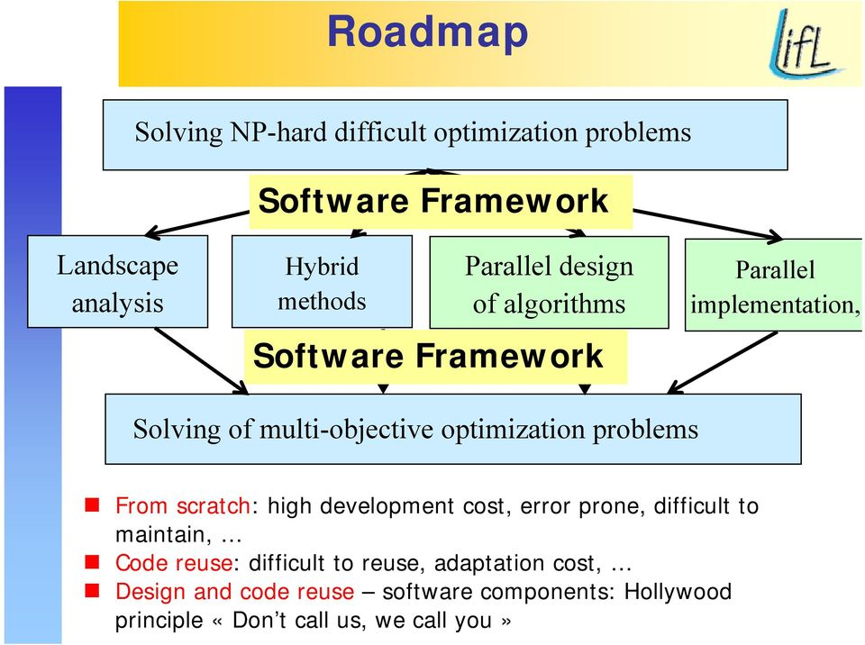 optimization problems From scratch: high development cost, error prone, difficult to maintain, Code reuse: