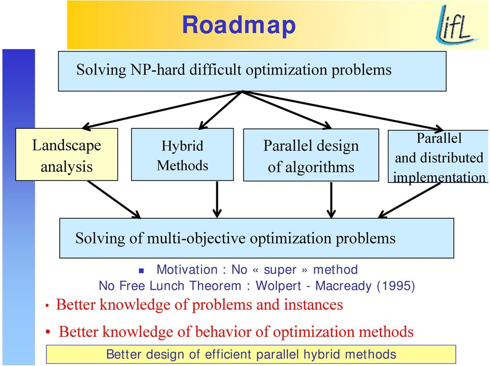 Motivation : No «super» method No Free Lunch Theorem : Wolpert - Macready (1995) Better knowledge of