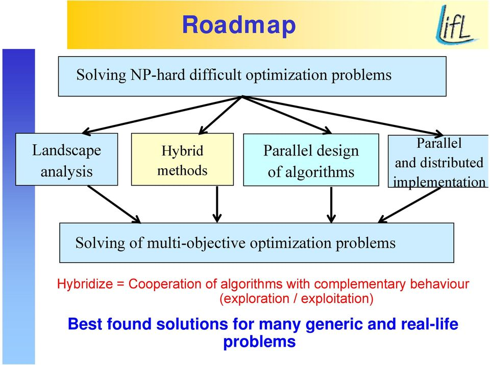 multi-objective optimization problems Hybridize = Cooperation of algorithms with