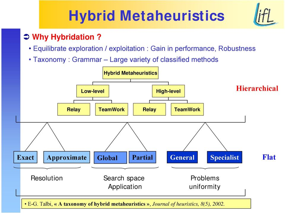 classified methods Hybrid Metaheuristics Low-level High-level Hierarchical Relay TeamWork Relay TeamWork Exact
