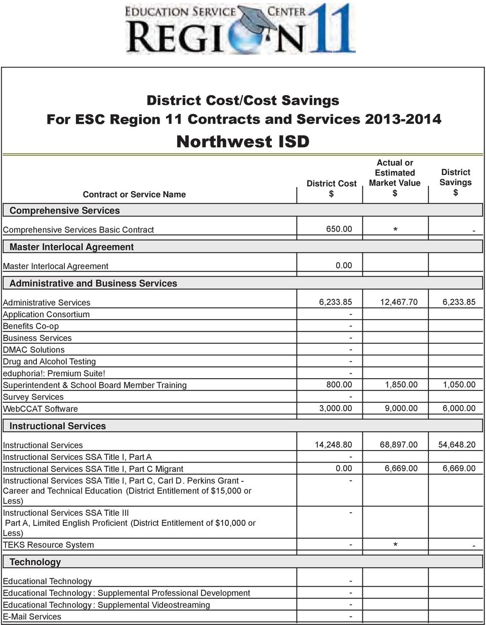 District Savings $ Master Interlocal Agreement