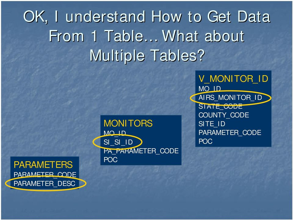 PARAMETERS PARAMETER_CODE PARAMETER_DESC MONITORS MO_ID