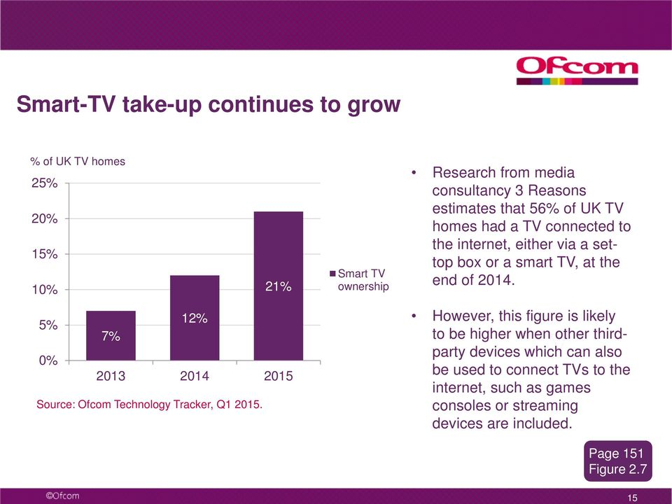Smart TV ownership Research from media consultancy 3 Reasons estimates that 56% of UK TV homes had a TV connected to the internet,