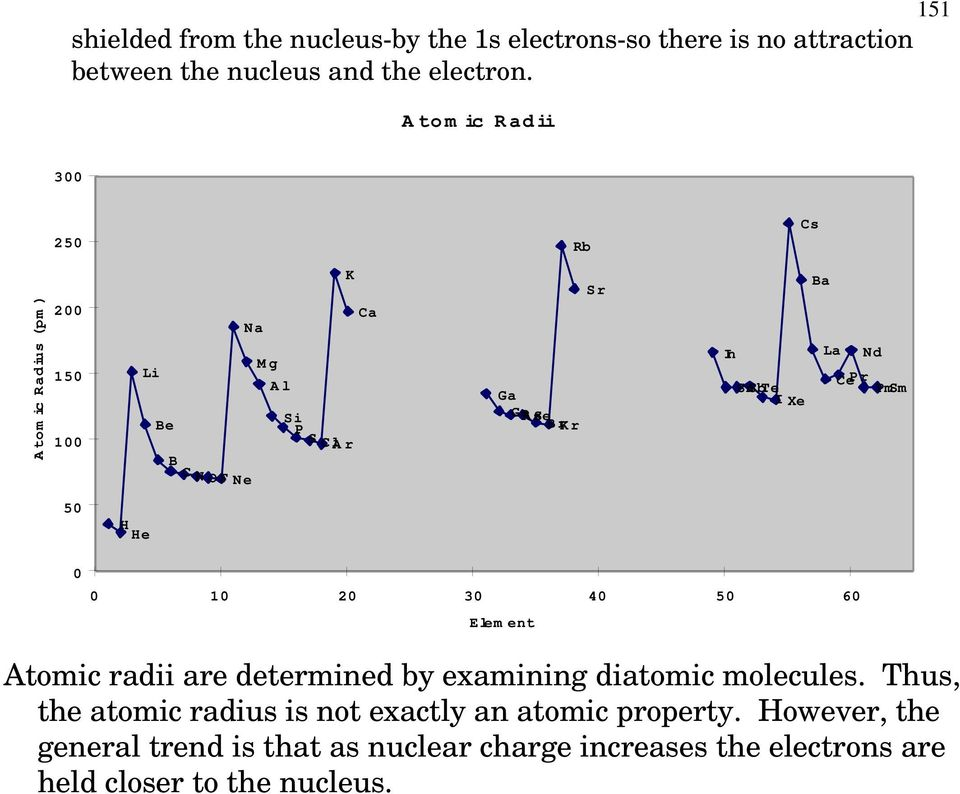 SnSbTe Pr PmSm I Xe F 50 H He 0 0 10 20 30 40 50 60 Element Atomic radii are determined by examining diatomic molecules.