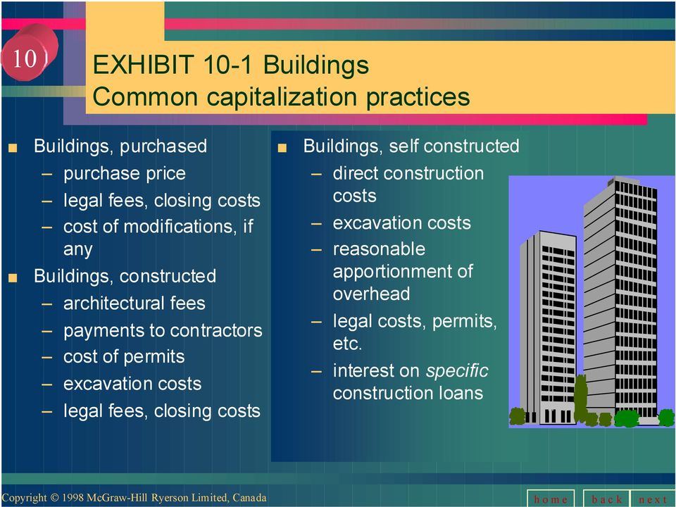 fees payments to contractors cost of permits excavation costs legal fees, closing costs direct construction