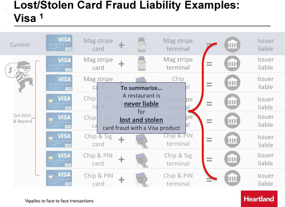 for Chip & Sig + lost and stolen = fraud with a Visa product Chip