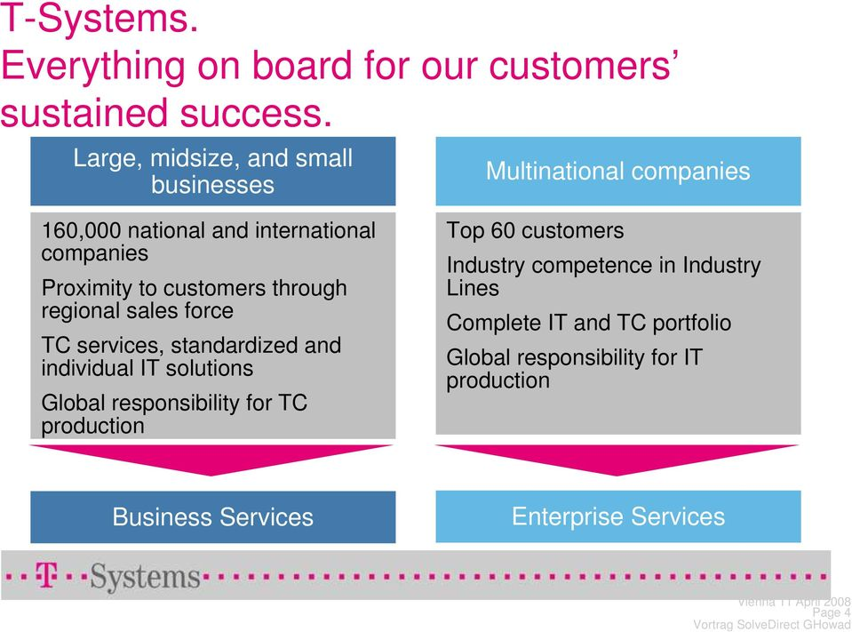 customers through regional sales force TC services, standardized and individual IT solutions Global responsibility for TC
