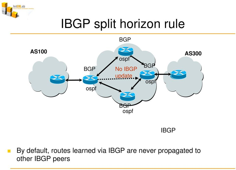 BGP ospf IBGP By default, routes learned
