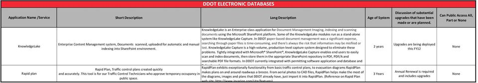KnowledgeLake s an Enterprse-class applcaton for Document Management Imagng, ndexng and scannng documents usng the Mcrosoft SharePont platform.