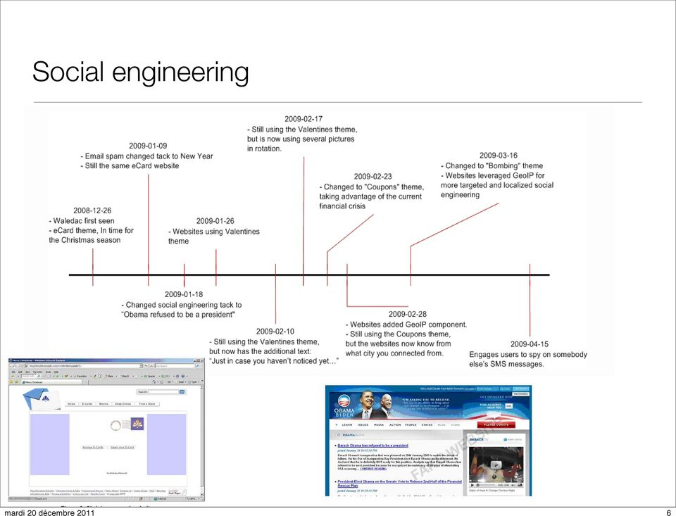 Social engineering The timeline shown in Figure 2 summarizes the WALEDAC activities seen so far.