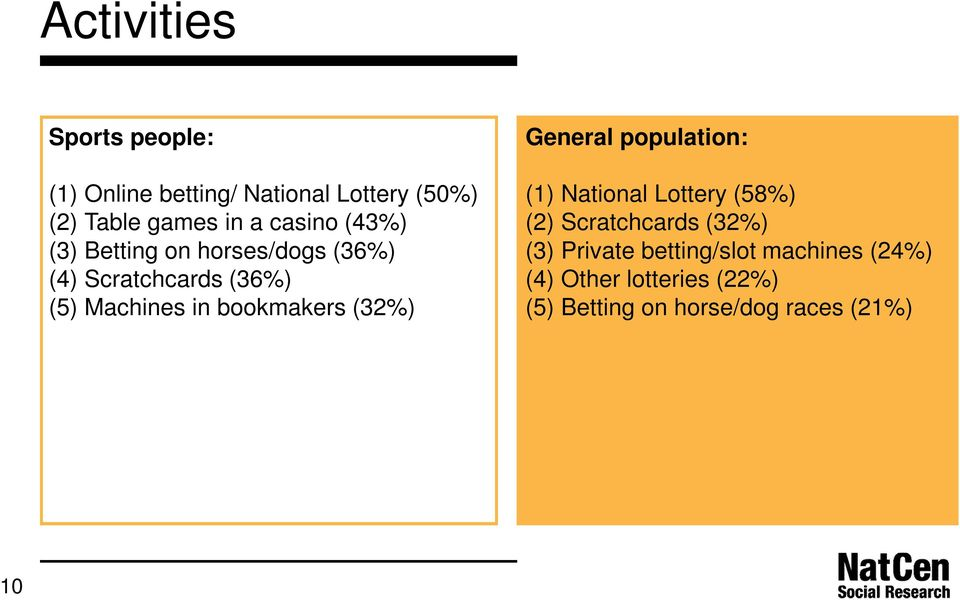 bookmakers (32%) General population: (1) National Lottery (58%) (2) Scratchcards (32%) (3)