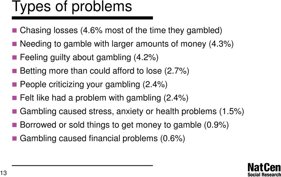 3%) Feeling guilty about gambling (4.2%) Betting more than could afford to lose (2.