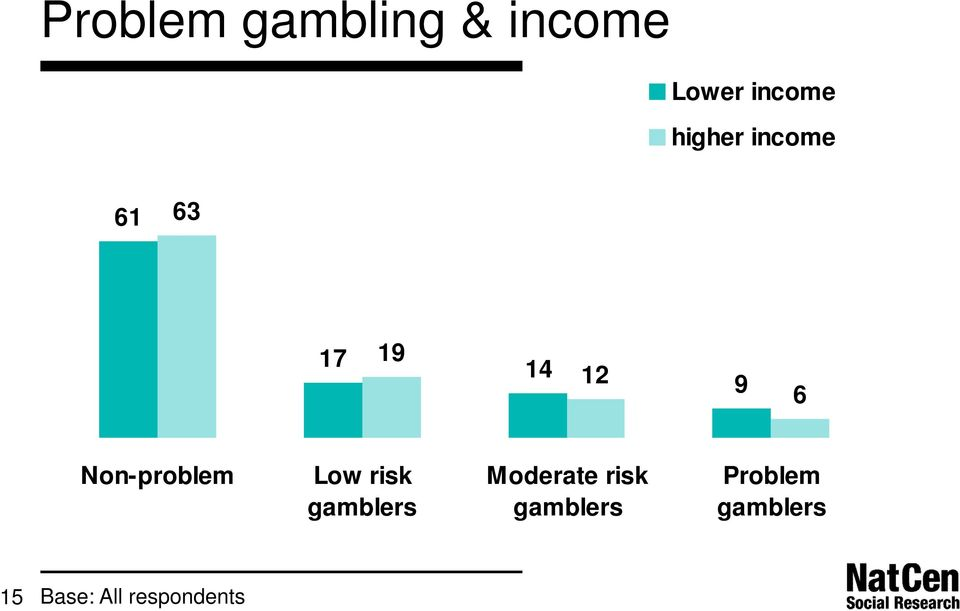 Non-problem Low risk gamblers Moderate