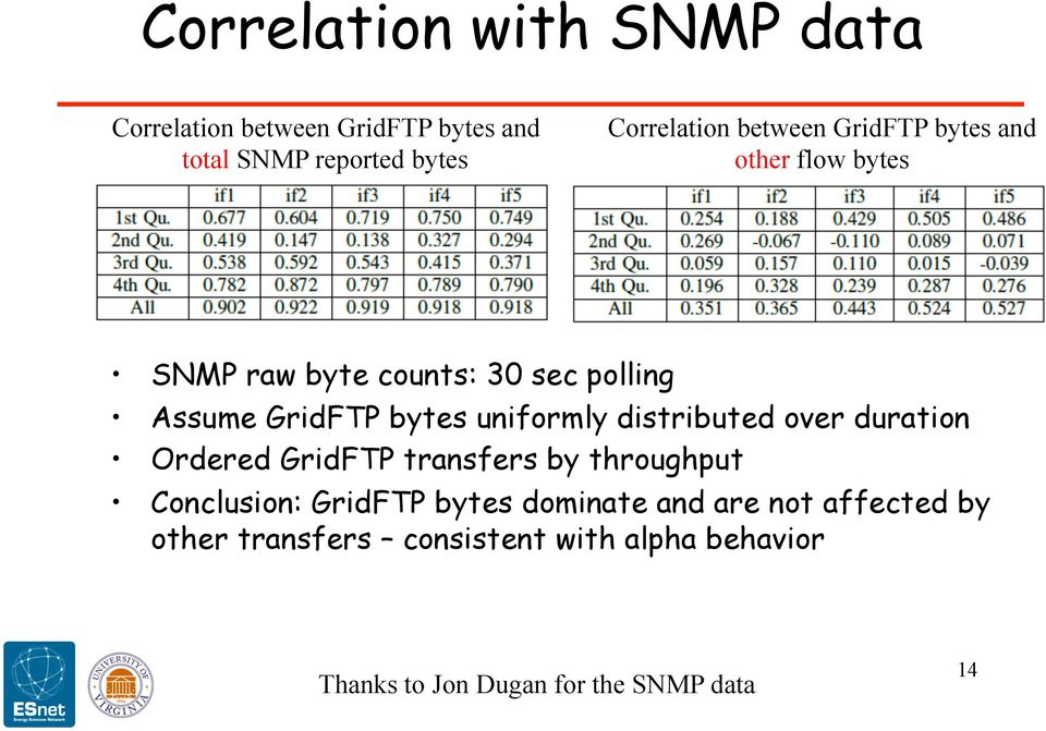 uniformly distributed over duration Ordered GridFTP transfers by throughput Conclusion: GridFTP bytes