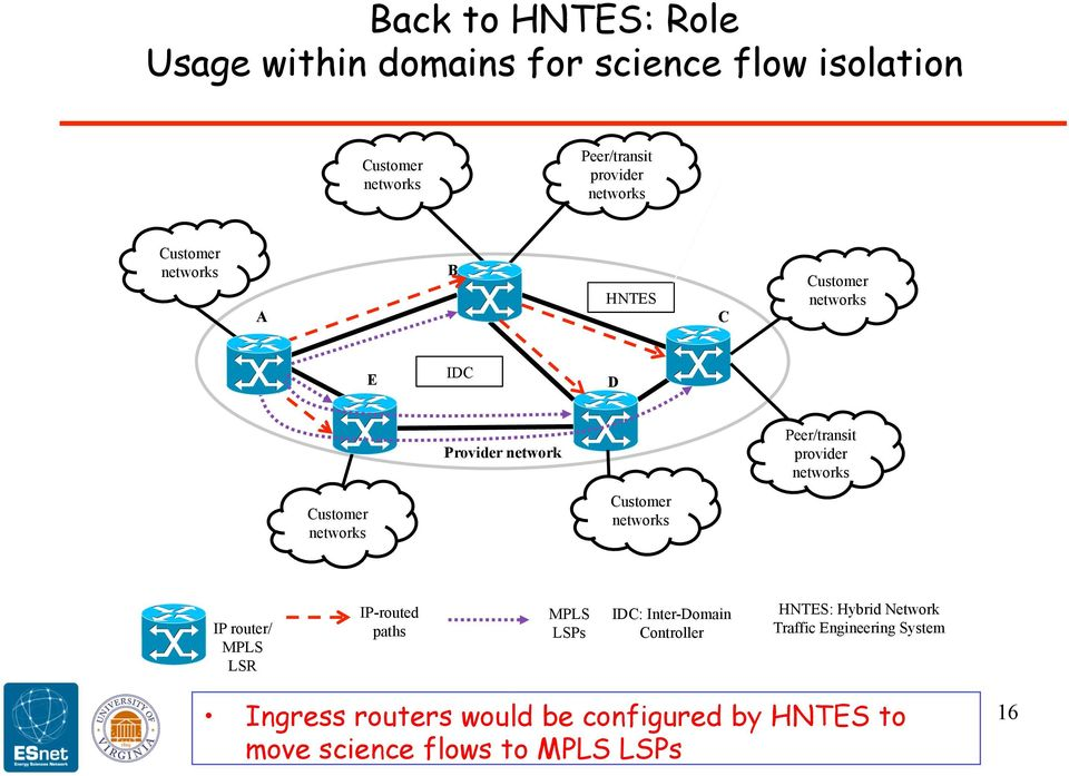 Customer networks Customer networks IP router/ MPLS LSR IP-routed paths MPLS LSPs IDC: Inter-Domain Controller