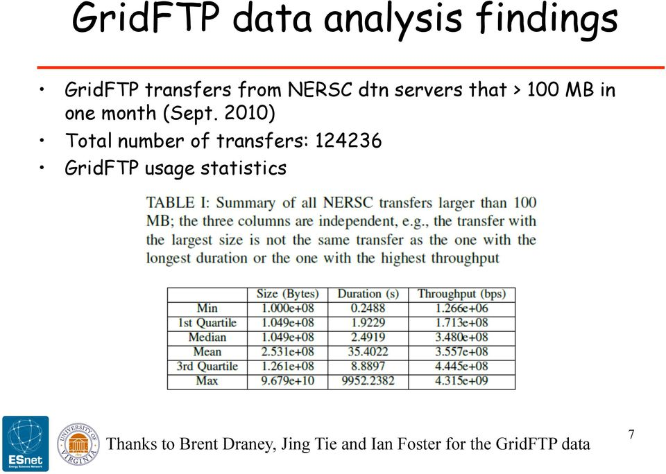 2010) Total number of transfers: 124236 GridFTP usage