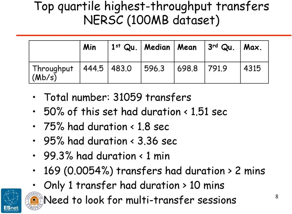 9 4315 Total number: 31059 transfers 50% of this set had duration < 1.51 sec 75% had duration < 1.