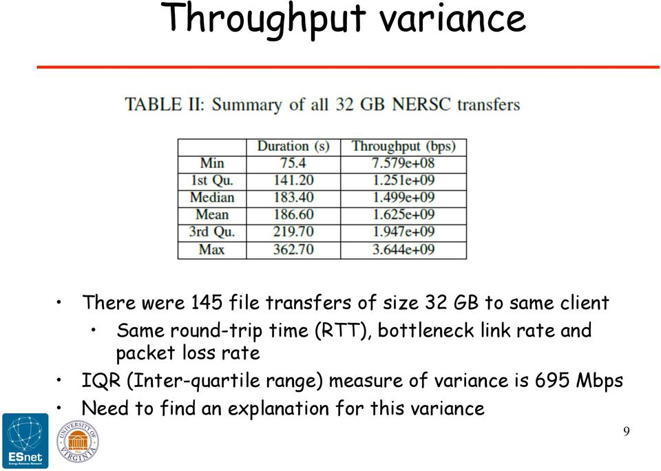 and packet loss rate IQR (Inter-quartile range) measure of