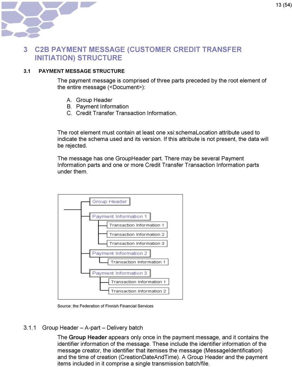 Credit Transfer Transaction Information. The root element must contain at least one xsi:schemalocation attribute used to indicate the schema used and its version.