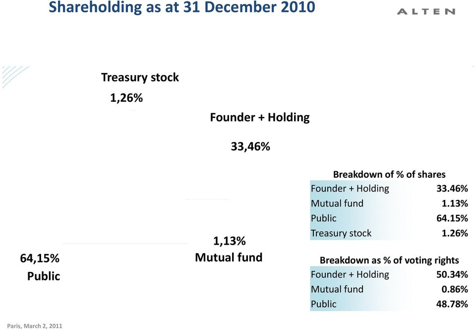 46% Mutual fund 1.13% Public 64.15% Treasury stock 1.