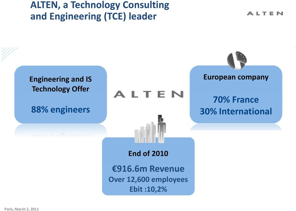 European company 70% France 30% International End of 2010 916.