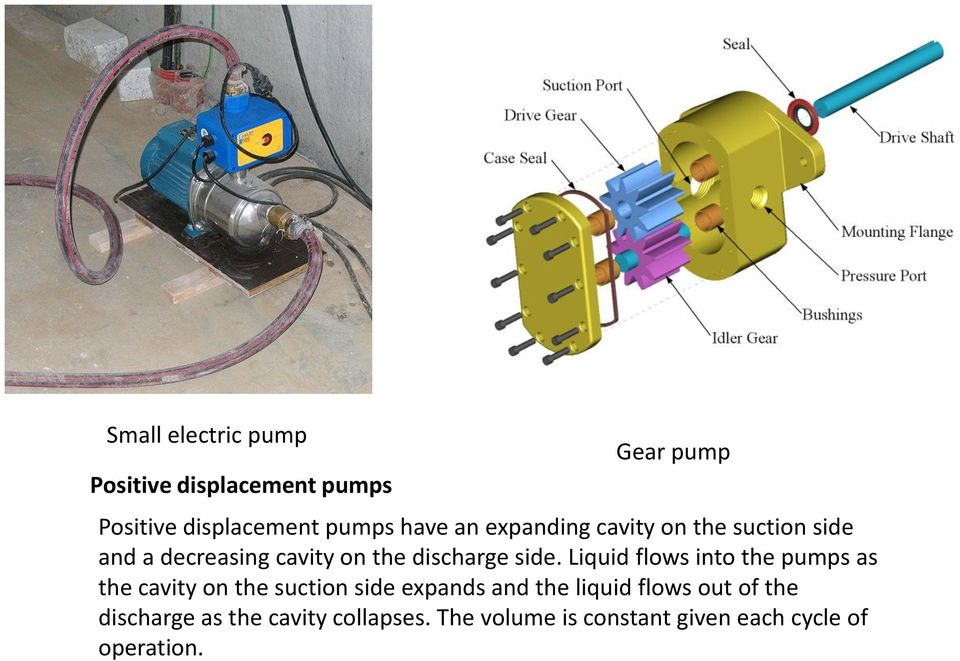 Liquid flows into the pumps as the cavity on the suction side expands and the liquid flows