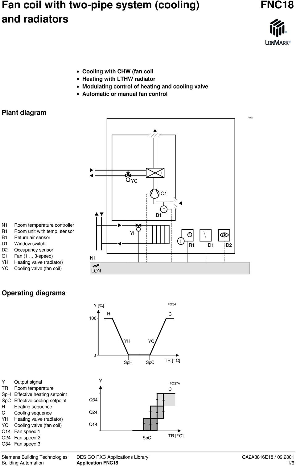 D D2 Operating diagrams 00 Y[%] H 70284 C YC 0 SpH SpC R [ C] Y Output signal R Room temperature SpH Effective heating setpoint SpC Effective cooling setpoint H Heating sequence C Cooling sequence