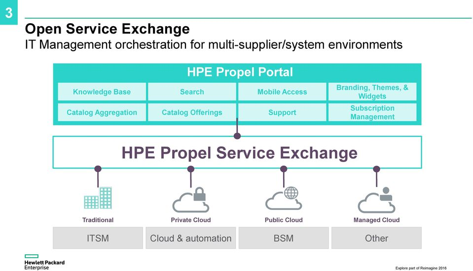 Catalog Offerings Support Branding, Themes, & Widgets Subscription Management HPE Propel