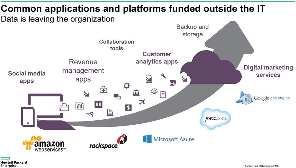 Revenue management apps Collaboration tools Customer