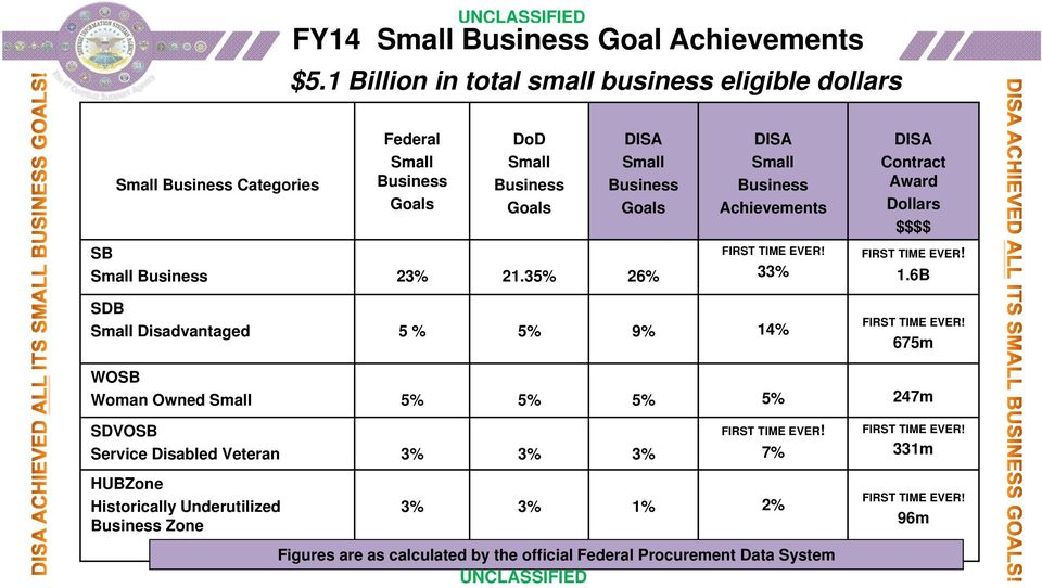 Business 23% 21.35% 26% DISA Small Business Achievements FIRST TIME EVER! 33% DISA Contract Award Dollars $$$$ FIRST TIME EVER! 1.